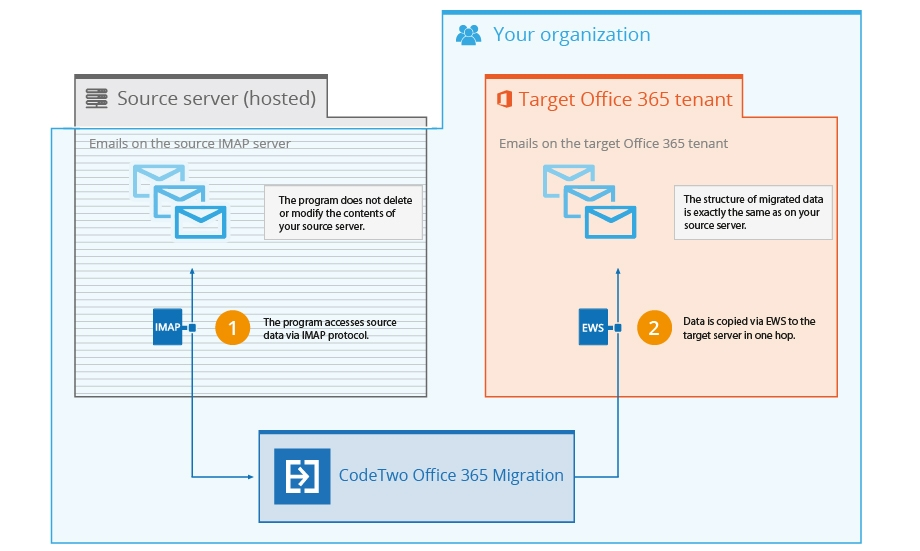 How does CodeTwo Office 365 Migration migrates emails from IMAP servers to Office 365?