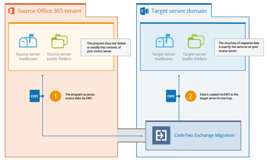 How does CodeTwo Exchange Migration moves data from Office 365 tenant to Exchange?