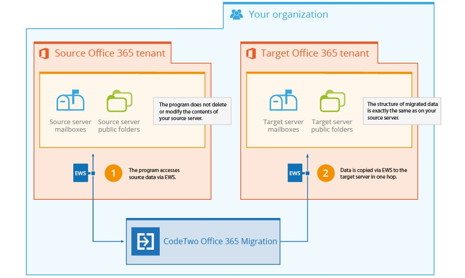 How does CodeTwo Office 365 Migration migrates mailboxes and public folders between Office 365 tenants?